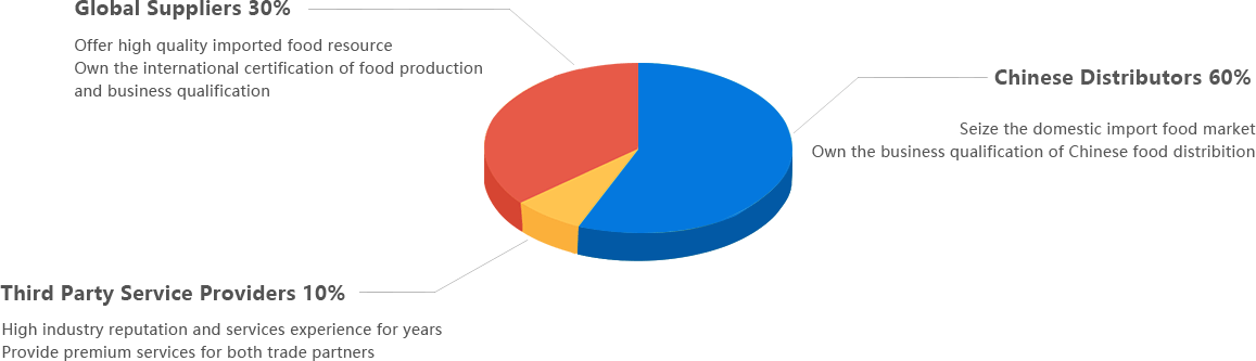 圆饼分析图